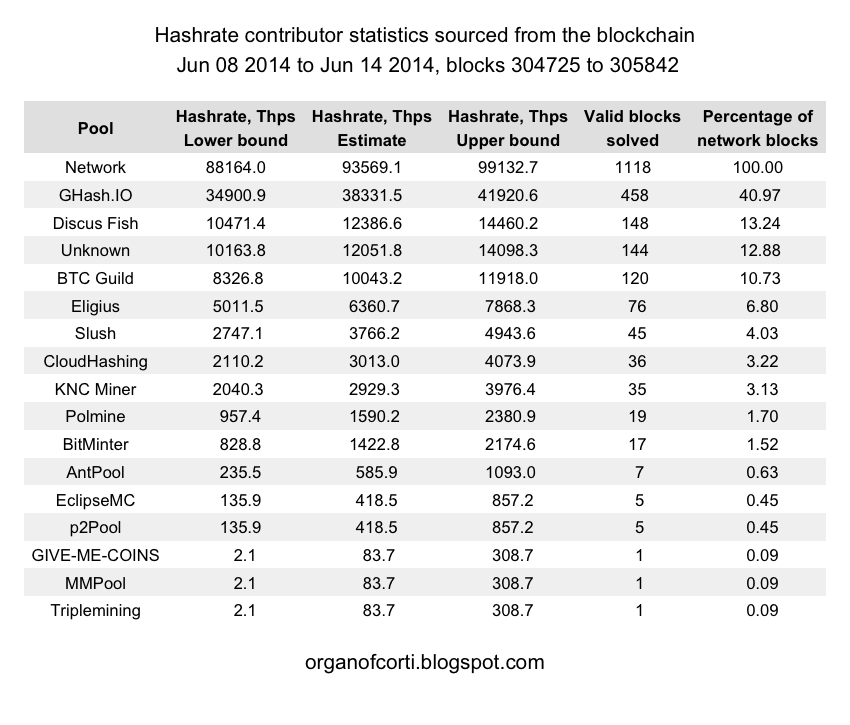 th weekly network and block solver statistics  table 2 pool reported block history statistics this table lists all statistics that can be derived from the number of blocks a hashrate contributor has