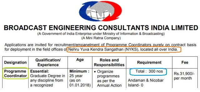 NYKS Programme Coordinator Recruitment 2018, 300  Posts, Graduates can Apply