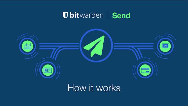 https://bitwarden.com/products/send/