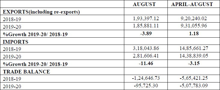 Merchandise Trade (Exports & Imports) (Rs. Crore) (Provisional) (August 2019)