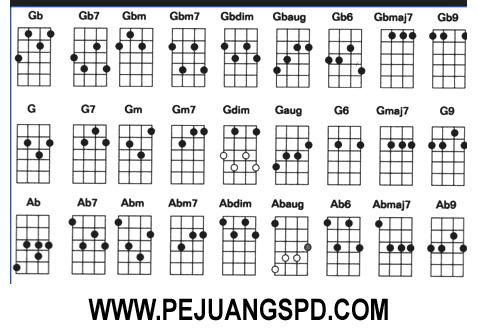 6 situs yang menyediakan kunci gitar terbaik dan lengkap