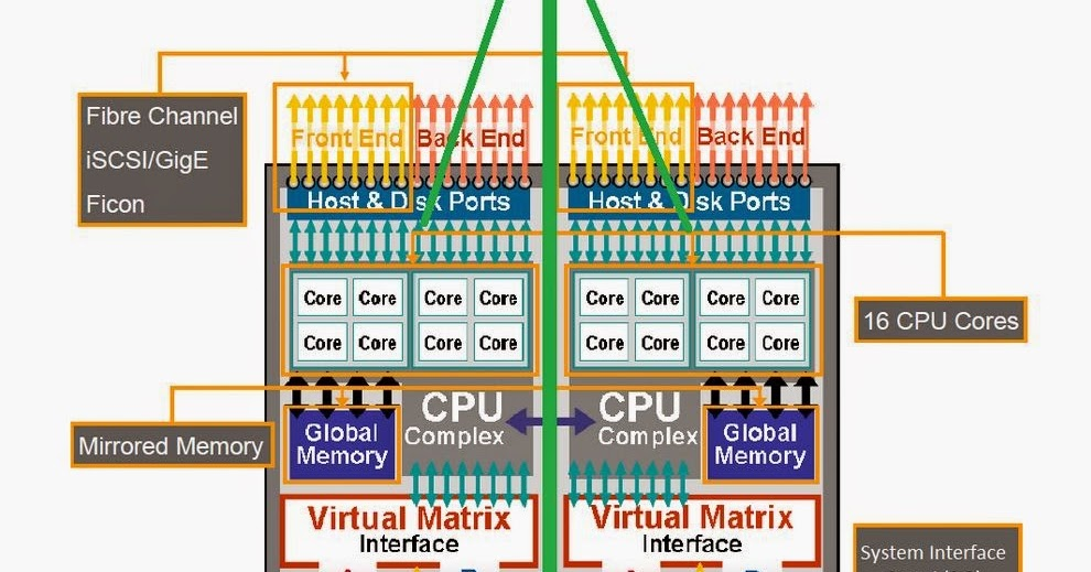 Piyush's Blog: VMAX Architecture on vmax headlight, yz250 engine diagram, vmax motor, vmax battery, phazer engine diagram, venture engine diagram, vmax turbo,