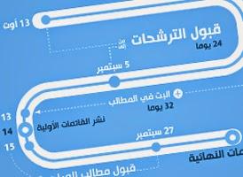 http://www.tunelyz.com/2014/08/tunisie-candidature-bureaux-de-vote.html