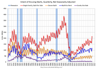 New Home Sales and Housing Starts by Intent