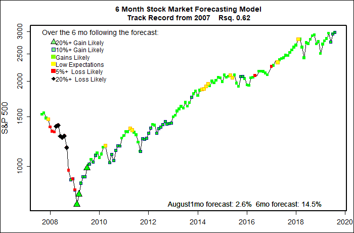 Six Month Stock Market Forecast