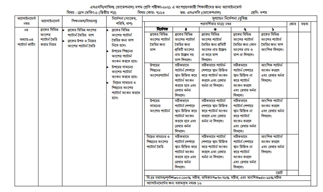 ভোকেশনাল ১০ম শ্রেণির 2021 সালের ড্রেস মেকিং (১) ২য় পত্র ৭ম সপ্তাহের এসাইনমেন্ট উত্তর, ফ্রকের বিভিন্ন অংশের প্যাটার্ন তৈরি করার নিয়ম  https://www.banglanewsexpress.com/