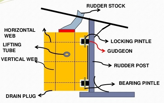 Ship Rudders: Parts, Function, Types with simple diagram