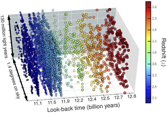 Astrophysicists map the infant universe in 3-D and discover 4,000 early galaxies