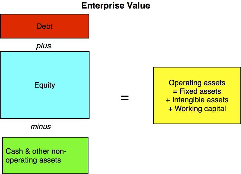 Equity Value Berechnung