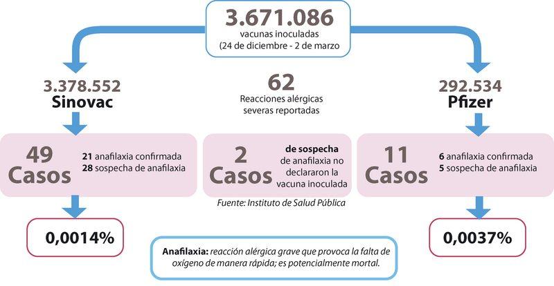 ISP ha registrado 62 reacciones alérgicas severas vinculadas a las vacunas