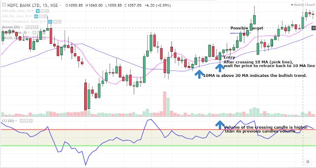 10 MA Magic Intraday Swing Trading Strategy