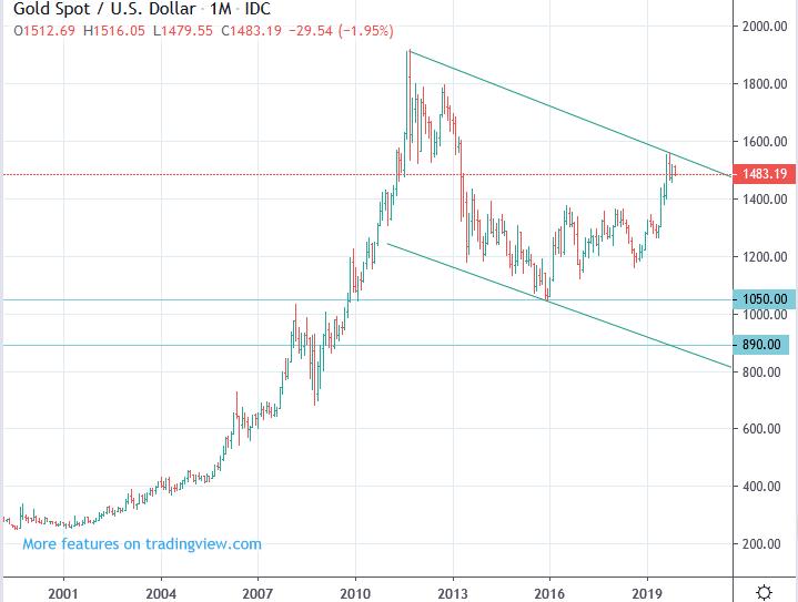 2020년 ~ 2021년 국제 금 시세 전망 : 2015년 저점 깨고 890달러 까지 하락