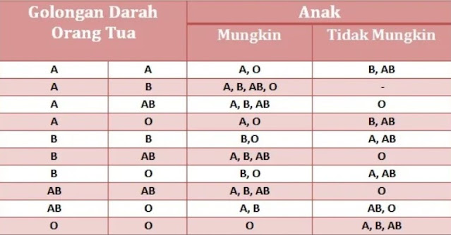 rumus golongan darah