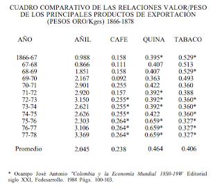 tabla exportaciones colombia 1870