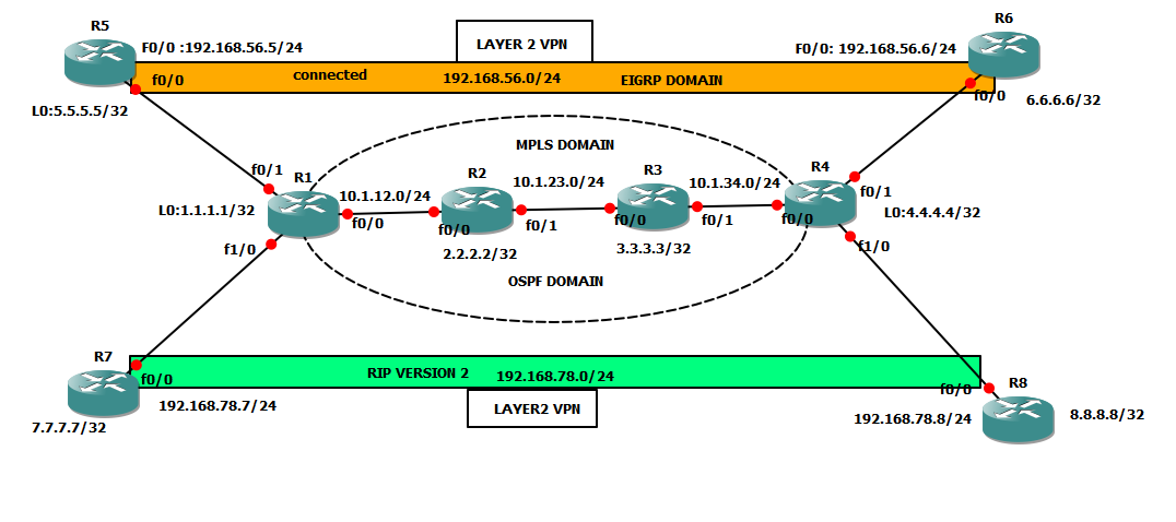How To Configure MPLS Layer 2 VPN ~ Welcome To Networking Share