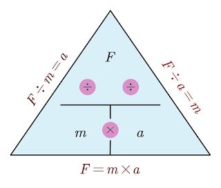 Force Formula Triangle