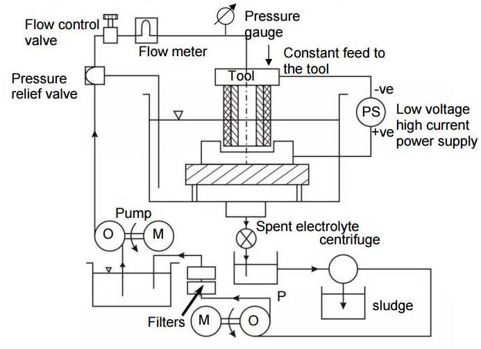 Electrochemical Machining : Principle, Wroking, Equipment