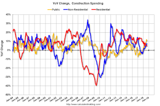 Year-over-year Construction Spending