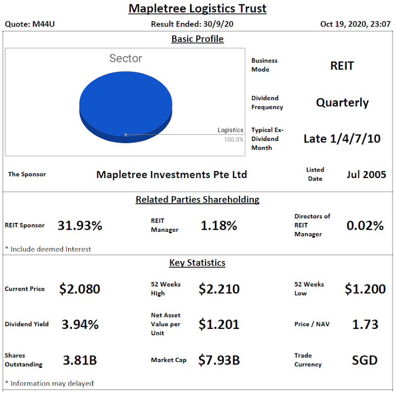 Mapletree Logistics Trust Analysis @ 19 October 2020
