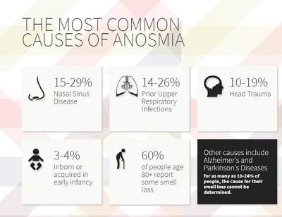 gejala anosmia