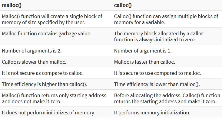 malloc calloc difference in Hindi