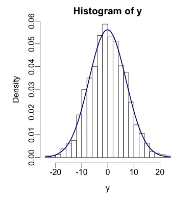 Normal Distribution Functions R Bloggers