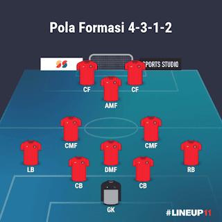 Formasi 4-3-1-2 Liverpool FC PES 2021