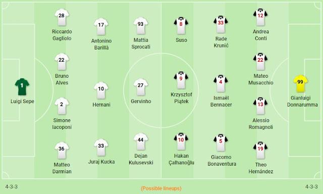 Prediksi Parma vs AC Milan — 1 Desember 2019