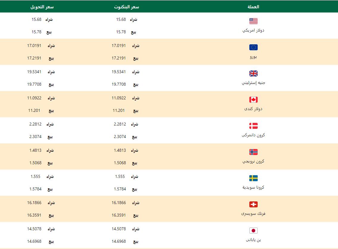 اسعار العملات اليوم الاثنين 20 ابريل 2020 اسعار العملات العربية والاجنبية