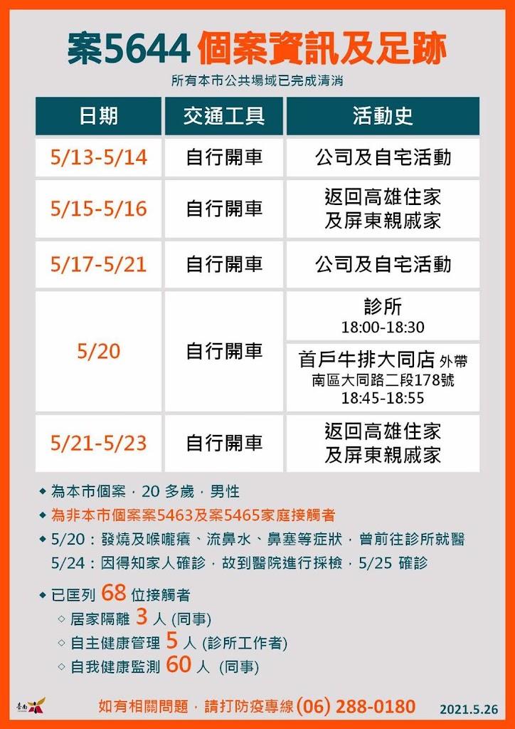 5/26台南新增2例確診者情形、足跡 曾去過花蓮、高雄、屏東、牛排館、便利商店