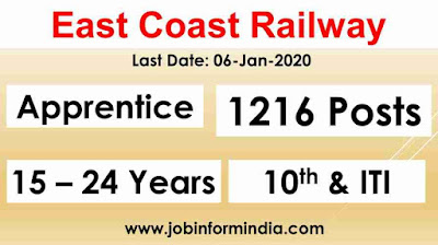 East Coast Railway Recruitment For 1216 Trade Apprentice Posts