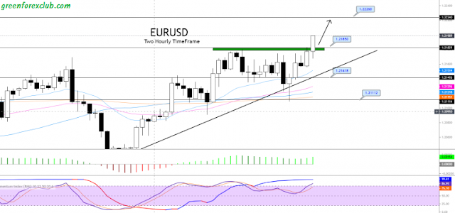 eur/usd technical analysis 25 feb