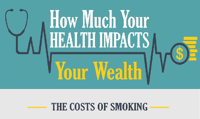 How Much Your Health Impacts Your Wealth #infographic