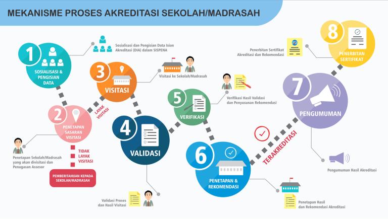 Bukti Fisik Akreditasi Sekolah Jenjang SD/MI Terbaru Tahun 2020/2021