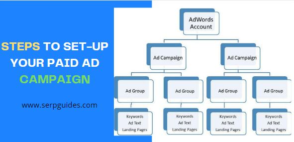 Steps to set-up your paid ad campaign in google adwords and Bing ads