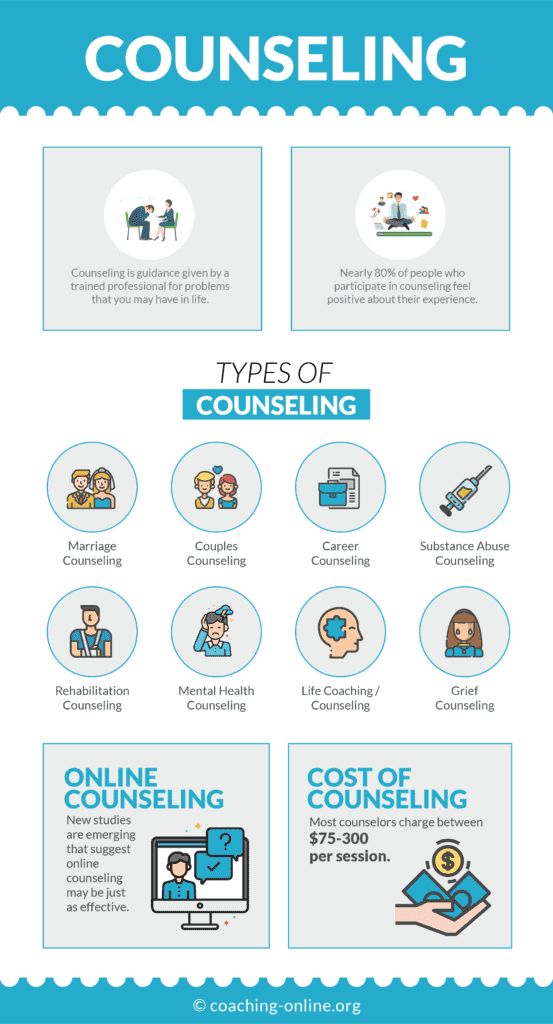 What is Counseling? The Complete Guide 2019 #infographic