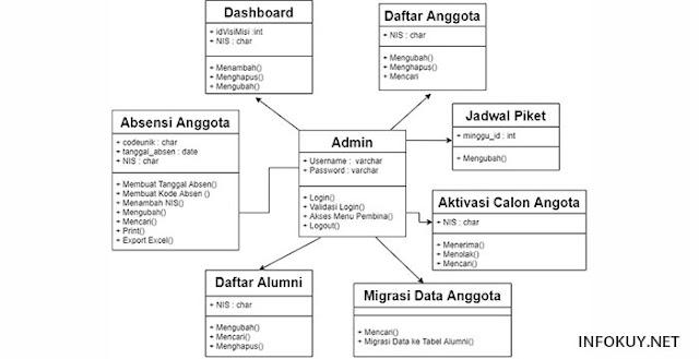 Class Diagram Admin