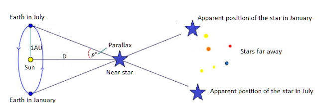 Figure 1 - Parallax Effect