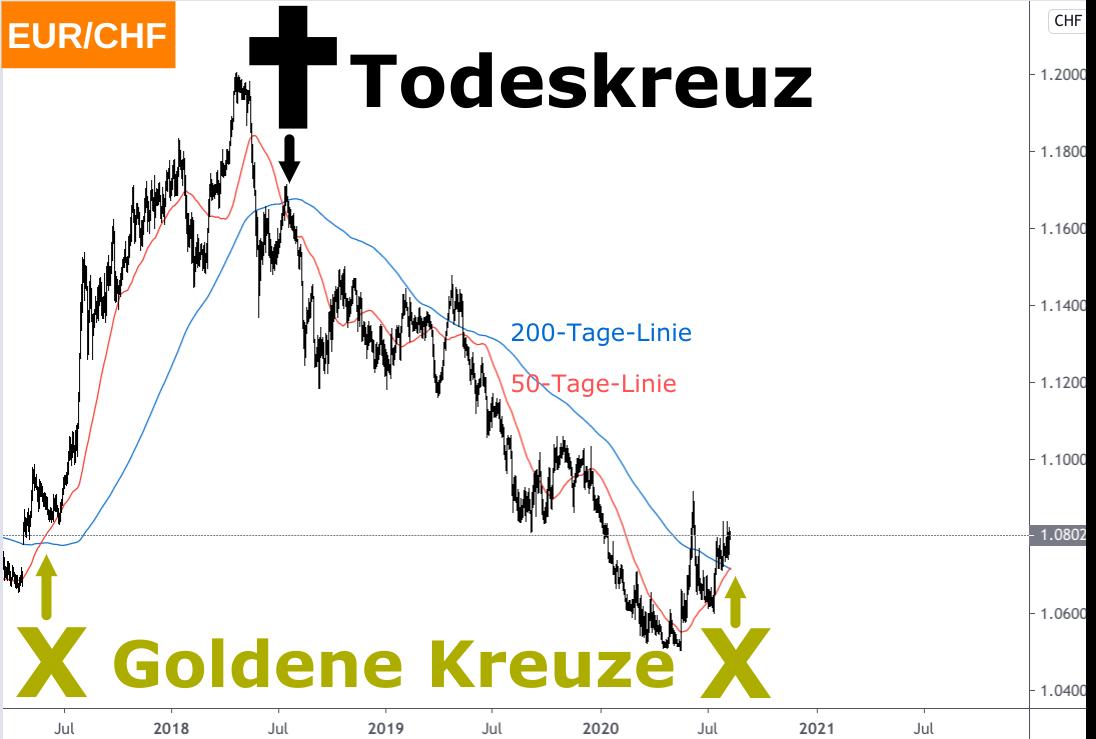 Analyse Wechselkurs Euro Schweizer Franken 2017-2020 mit 50-Tage und 200-Tage-Linie