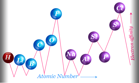 Electron affinity and the periodic table of atoms or molecules