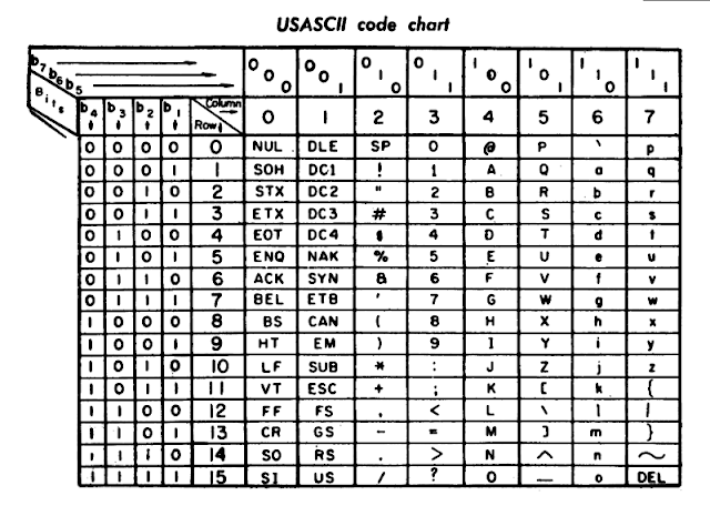 ASCII Value Chart
