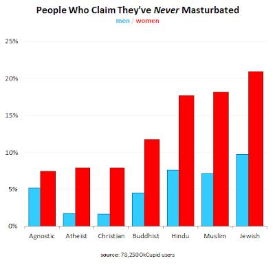 Christianity is masturbation ok