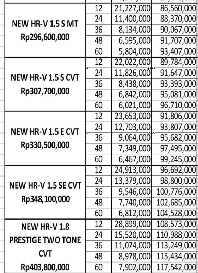 Cicilan Honda Hrv Via CIMB NIAGA FINANCE, SE, Prestige, Manual, matick