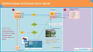 integrasi data dukcapil dapodik