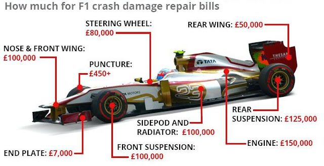 How much does F1 car cost?