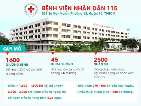 Phòng khám đa khoa bệnh viện nhân dân 115