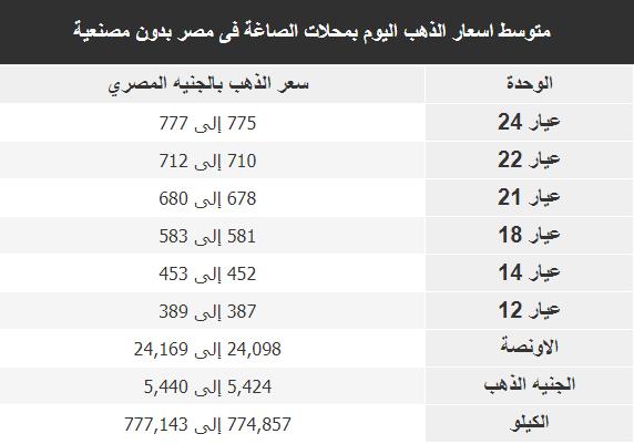 اسعار الذهب اليوم فى مصر Gold الخميس 2 يناير 2020