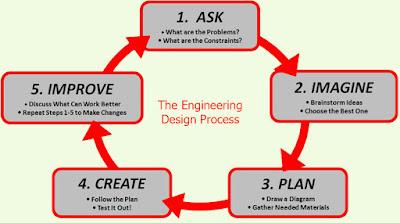 Need Of Software Engineering Software Engineering And Digital Marketing Free Coursesbbsydp Training