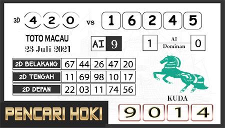 Prediksi Pencari Hoki Group Macau Jumat 23-07-2021