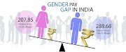 Gender wage gap highest in India, women are paid 34% less than men: ILO